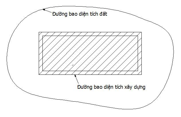 diện tích sàn xây dựng được tính như thế nào